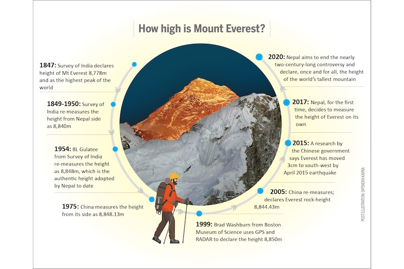 everest elevation diagram